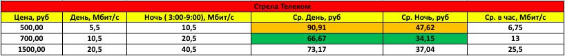 Обзор цен провайдеров Хабаровска