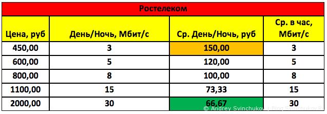 Обзор цен хабаровских провайдеров на 13 июля 2014 года