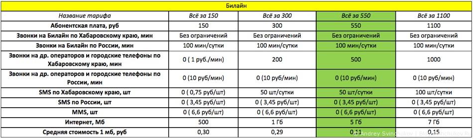 Тарифы сотовых операторов, и сравнение их в части доступа в сеть Интернет