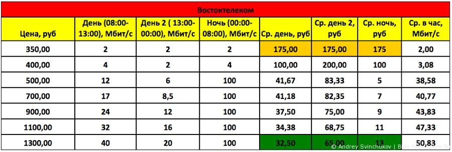 Обзор цен хабаровских провайдеров на 16 ноября 2014 года