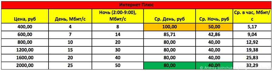 Обзор цен хабаровских провайдеров на 22 марта 2015 года