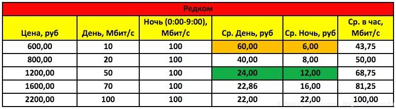 Обзор цен хабаровских провайдеров на 22 марта 2016 года