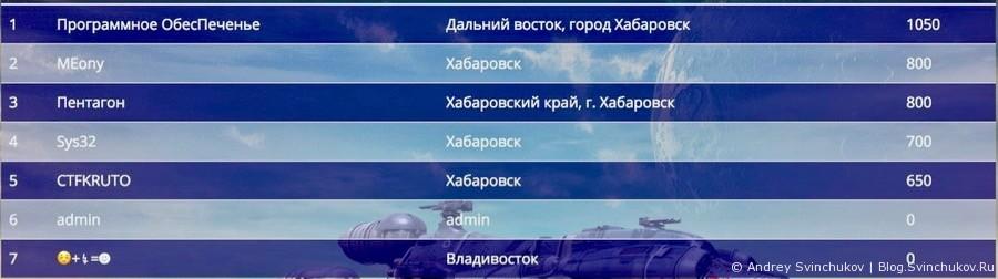 Финал FarEastCTF